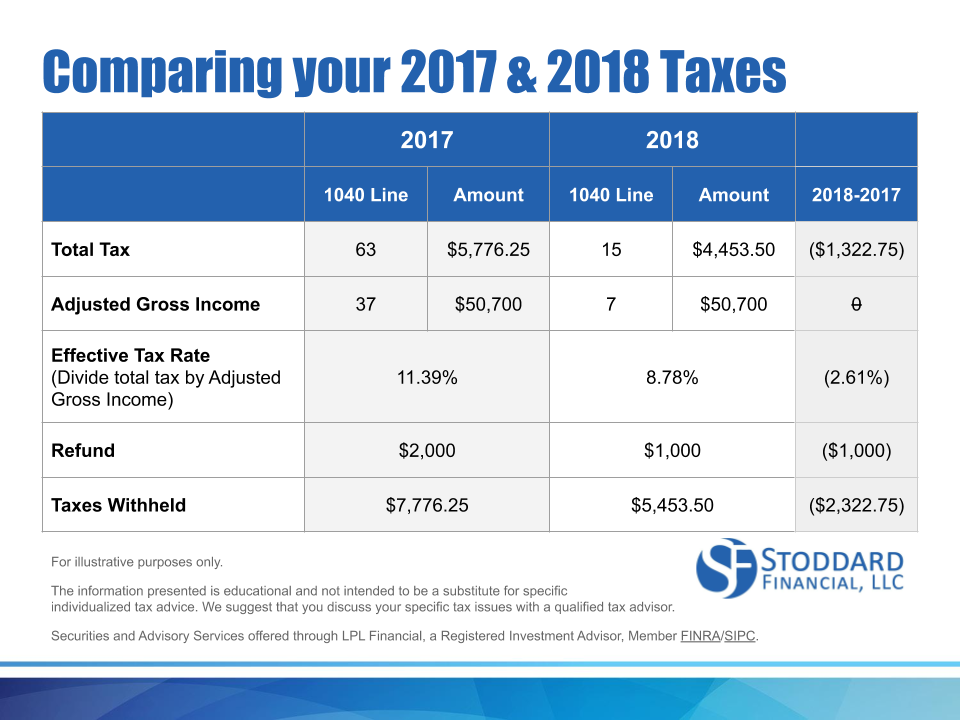 Do you know how the 2018 tax changes affected you?
